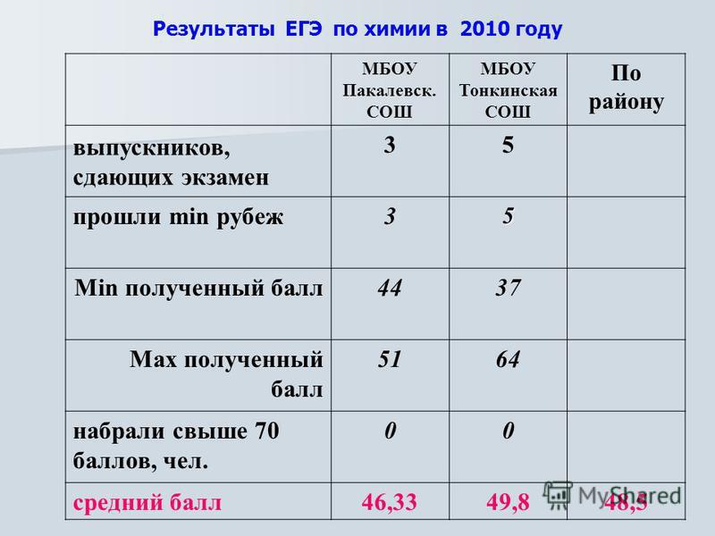 Результаты ЕГЭ по химии в 2010 году МБОУ Пакалевск. СОШ МБОУ Тонкинская СОШ По району выпускников, сдающих экзамен 35 прошли min рубеж 35 Min полученный балл 4437 Max полученный балл 5164 набрали свыше 70 баллов, чел. 00 средний балл 46,3349,848,5