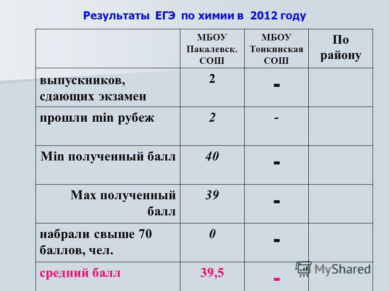 Результаты ЕГЭ по химии в 2012 году МБОУ Пакалевск. СОШ МБОУ Тонкинская СОШ По району выпускников, сдающих экзамен 2 - прошли min рубеж 2- Min полученный балл 40 - Max полученный балл 39 - набрали свыше 70 баллов, чел. 0 - средний балл 39,5 -