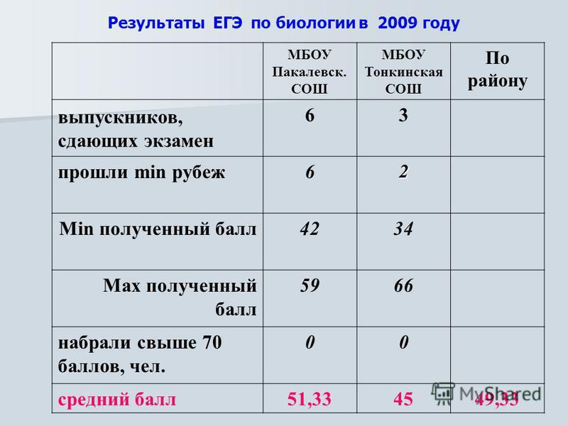 Результаты ЕГЭ по биологии в 2009 году МБОУ Пакалевск. СОШ МБОУ Тонкинская СОШ По району выпускников, сдающих экзамен 63 прошли min рубеж 62 Min полученный балл 4234 Max полученный балл 5966 набрали свыше 70 баллов, чел. 00 средний балл 51,334549,33