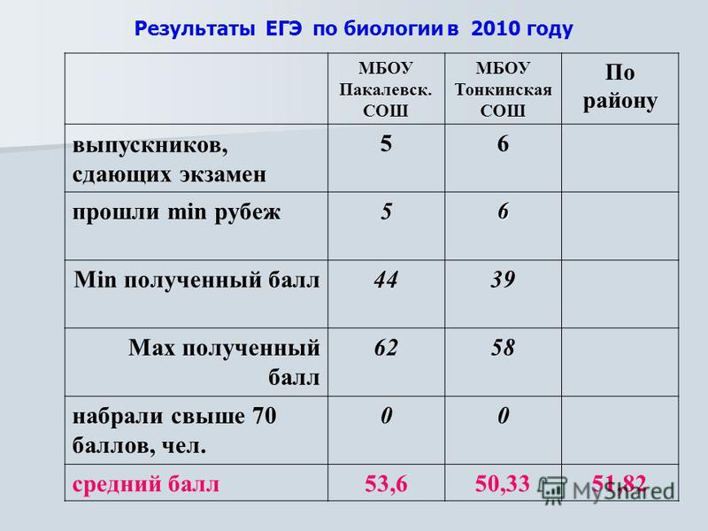 Результаты ЕГЭ по биологии в 2010 году МБОУ Пакалевск. СОШ МБОУ Тонкинская СОШ По району выпускников, сдающих экзамен 56 прошли min рубеж 56 Min полученный балл 4439 Max полученный балл 6258 набрали свыше 70 баллов, чел. 00 средний балл 53,650,3351,8
