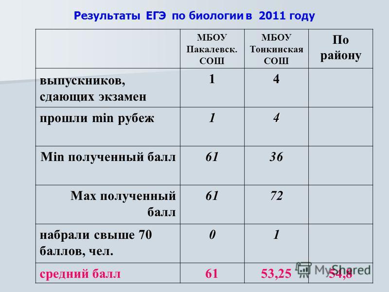 Результаты ЕГЭ по биологии в 2011 году МБОУ Пакалевск. СОШ МБОУ Тонкинская СОШ По району выпускников, сдающих экзамен 14 прошли min рубеж 14 Min полученный балл 6136 Max полученный балл 6172 набрали свыше 70 баллов, чел. 01 средний балл 6153,2554,8