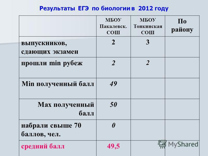 Результаты ЕГЭ по биологии в 2012 году МБОУ Пакалевск. СОШ МБОУ Тонкинская СОШ По району выпускников, сдающих экзамен 23 прошли min рубеж 22 Min полученный балл 49 Max полученный балл 50 набрали свыше 70 баллов, чел. 0 средний балл 49,5