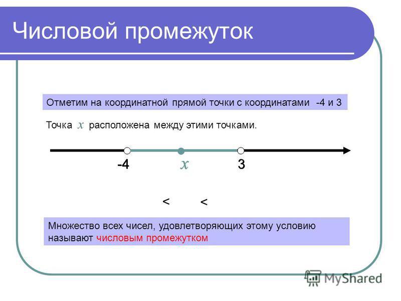Числовой промежуток -43 х 3 х < < Отметим на координатной прямой точки с координатами -4 и 3 Точка х расположена между этими точками. Множество всех чисел, удовлетворяющих этому условию называют числовым промежутком