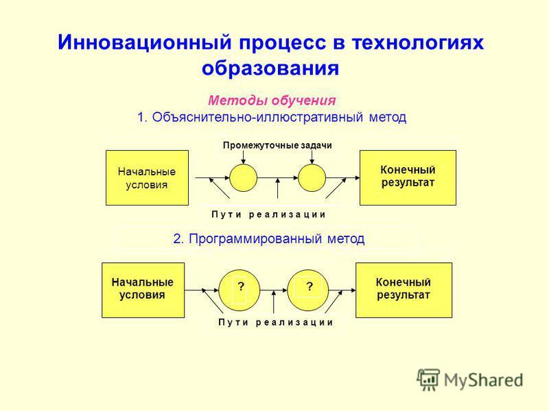 Инновационный процесс в технологиях образования прапор Промежуточные задачи Конечный результат Методы обучения 1. Объяснительно-иллюстративный метод Начальные условия П у т и р е а л и з а ц и и 2. Программированный метод прапор Конечный результат На