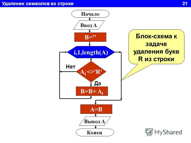 Удаление символов из строки 21 Начало Ввод A i,1,length(A) A i <>'R' B=B+ A i Вывод А Конец Да Нет Блок-схема к задаче удаления букв R из строки B='' A=BA=B
