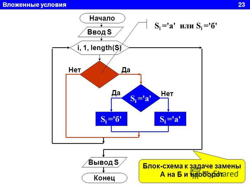 Вложенные условия 23 Начало Ввод S i, 1, length(S) S i ='а' S i ='б'S i ='а' Вывод S Конец S i ='а' или S i ='б' Да Нет Да Нет Блок-схема к задаче замены А на Б и наоборот