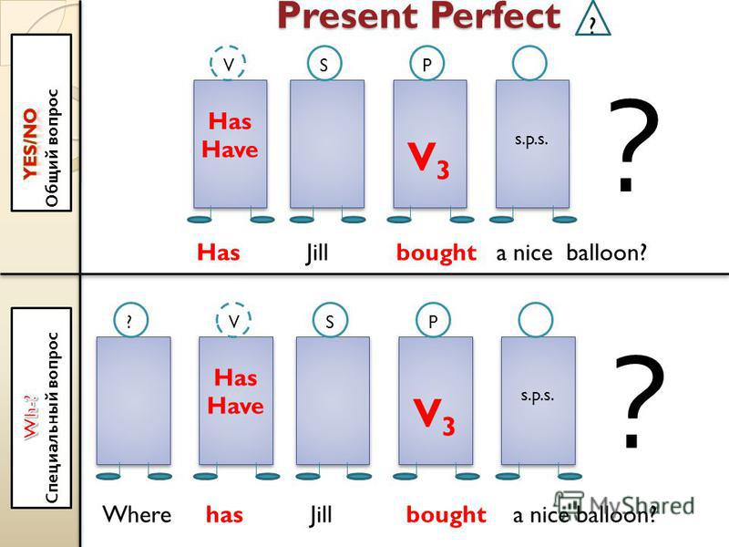 Present Perfect ? Has Have Has Have V3V3 V3V3 s.p.s. VSP ? Has Have Has Have V3V3 V3V3 s.p.s. VSP ? ? Has Jill bought a nice balloon? Where has Jill bought a nice balloon?