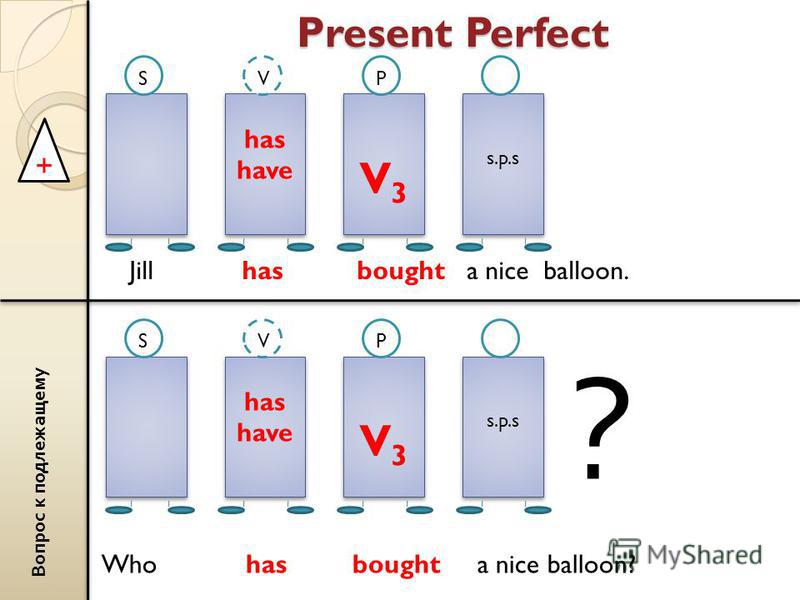 Present Perfect + has have has have V3V3 V3V3 s.p.s s.p.s SVP Jill has bought a nice balloon. В о п р о с к п о д л е ж а щ е м у has have has have V3V3 V3V3 s.p.s s.p.s SVP ? Who has bought a nice balloon?