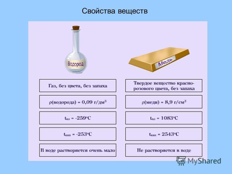 Свойства веществ