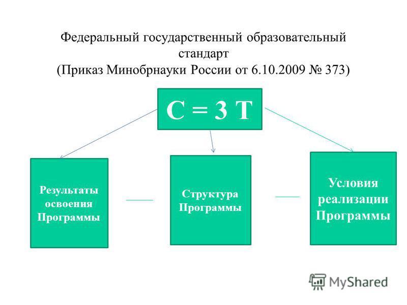 Федеральный государственный образовательный стандарт (Приказ Минобрнауки России от 6.10.2009 373) С = 3 Т Результаты освоения Программы Структура Программы Условия реализации Программы