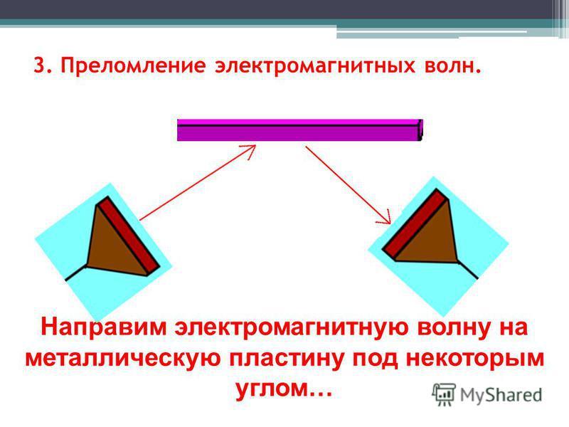 3. Преломление электромагнитных волн. Направим электромагнитную волну на металлическую пластину под некоторым углом…