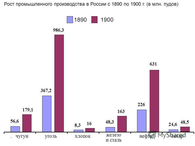 Рост промышленного производства в России с 1890 по 1900 г. (в млн. пудов) 56,6 367,2 8,3 48,3 226 24,6 179,1 986,3 16 163 631 48,5. чугунугольхлопок железо и сталь нефть сахар 18901900