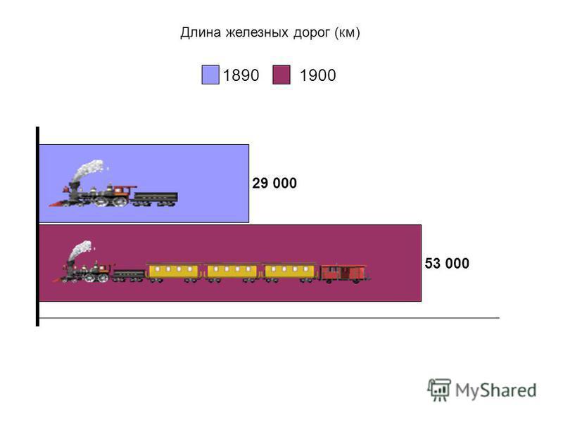 Длина железных дорог (км) 29 000 53 000 18901900