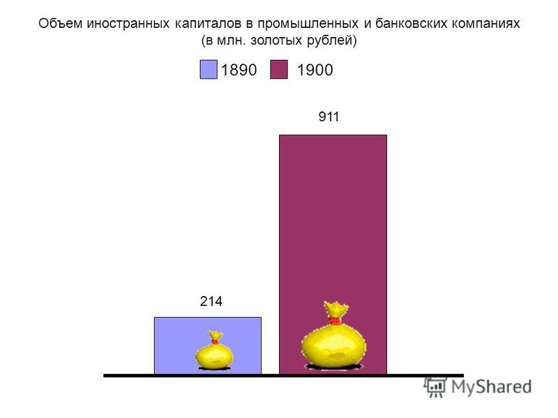 18901900 Объем иностранных капиталов в промышленных и банковских компаниях (в млн. золотых рублей) 214 911