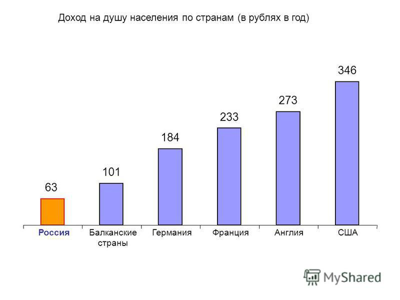 63 101 184 233 273 346 Россия Балканские страны Германия ФранцияАнглияСША Доход на душу населения по странам (в рублях в год)