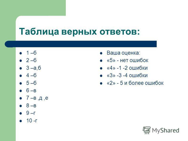 Таблица верных ответов: 1 –б 2 –б 3 –а,б 4 –б 5 –б 6 –в 7 –в,д,е 8 –в 9 –г 10 -г Ваша оценка: «5» - нет ошибок «4» -1 -2 ошибки «3» -3 -4 ошибки «2» - 5 и более ошибок