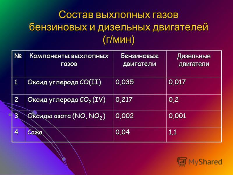 Состав выхлопных газов бензиновых и дизельных двигателей (г/мин) Компоненты выхлопных газов Бензиновые двигатели Дизельные двигатели 1 Оксид углерода СО(II) 0,0350,017 2 Оксид углерода СО 2 (IV) 0,2170,2 3 Оксиды азота (NO, NO 2 ) 0,0020,001 4Сажа 0,