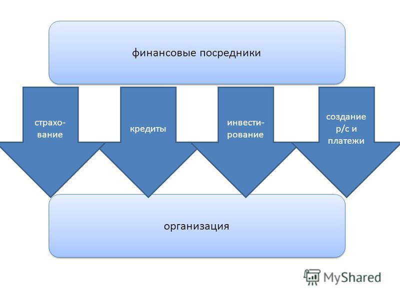 финансовые посредники организация кредиты инвестирование создание р/с и платежи страхование