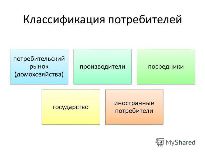 Классификация потребителей потребительский рынок (домохозяйства) производители посредники государство иностранные потребители