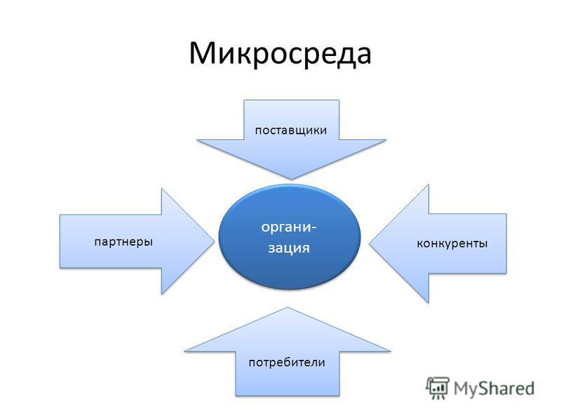 Микросреда организация конкуренты партнеры поставщики потребители