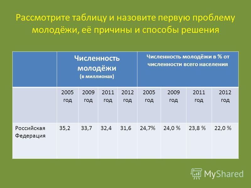 Рассмотрите таблицу и назовите первую проблему молодёжи, её причины и способы решения Численность молодёжи (в миллионах) Численность молодёжи в % от численности всего населения 2005 год 2009 год 2011 год 2012 год 2005 год 2009 год 2011 год 2012 год Р