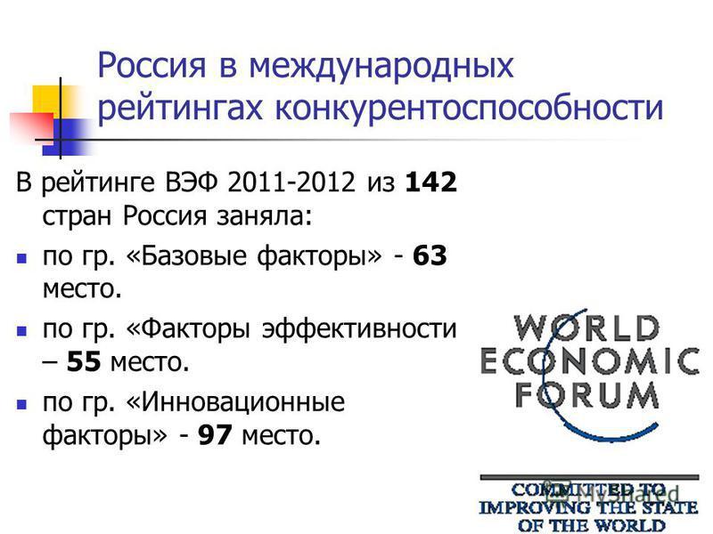Россия в международных рейтингах конкурентоспособности В рейтинге ВЭФ 2011-2012 из 142 стран Россия заняла: по гр. «Базовые факторы» - 63 место. по гр. «Факторы эффективности – 55 место. по гр. «Инновационные факторы» - 97 место.
