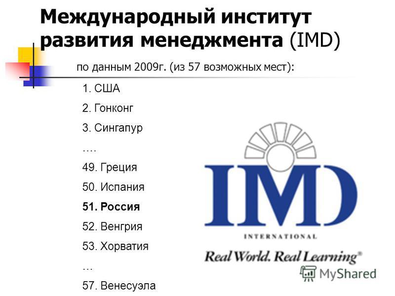 Международный институт развития менеджмента (IMD) по данным 2009 г. (из 57 возможных мест): 1. США 2. Гонконг 3. Сингапур …. 49. Греция 50. Испания 51. Россия 52. Венгрия 53. Хорватия … 57. Венесуэла