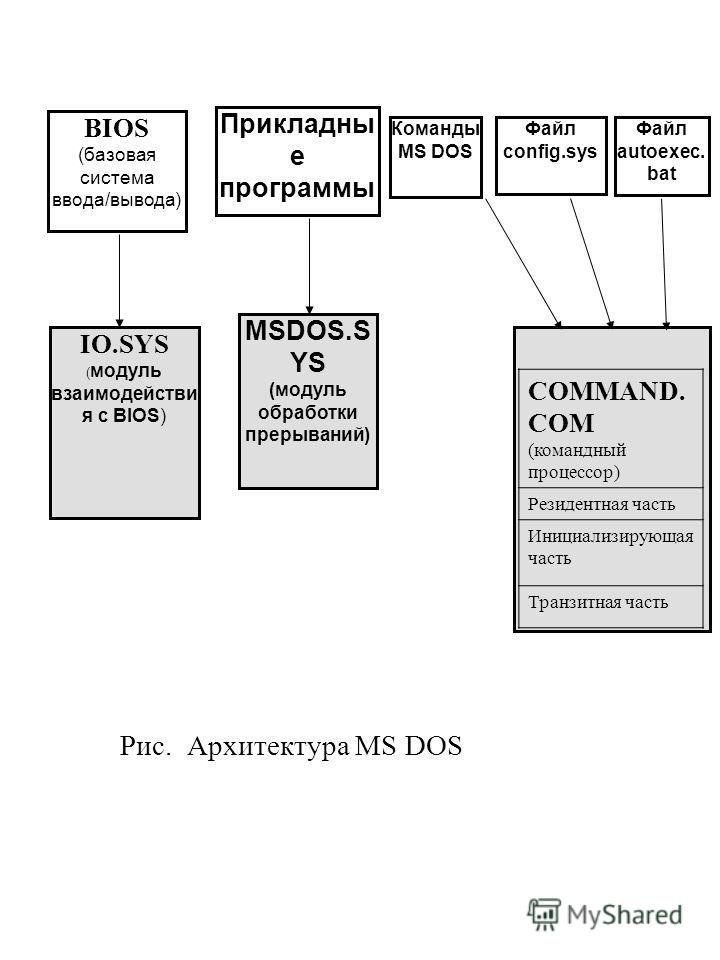 Рис. Архитектура MS DОS BIOS (базовая система ввода/вывода) Прикладны е программы MSDOS.S YS (модуль обработки прерываний) IO.SYS ( модуль взаимодействия с BIOS) Команды MS DOS Файл config.sys Файл autoexec. bat COMMAND. COM (командный процессор) Рез