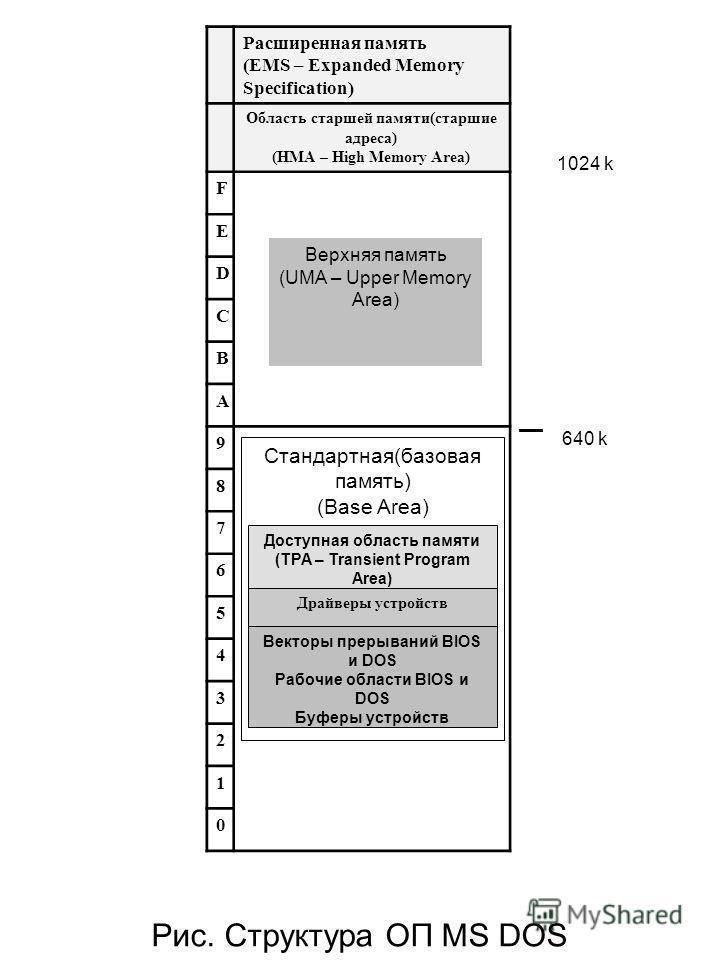 1024 k 640 k Стандартная(базовая память) (Base Area) Верхняя память (UMA – Upper Memory Area) Драйверы устройств Векторы прерываний BIOS и DOS Рабочие области BIOS и DOS Буферы устройств Доступная область памяти (TPA – Transient Program Area) Расшире