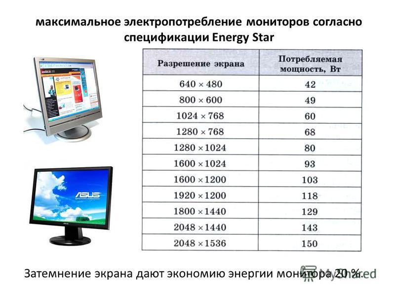 максимальное электропотребление мониторов согласно спецификации Energy Star Затемнение экрана дают экономию энергии монитора 20 %.