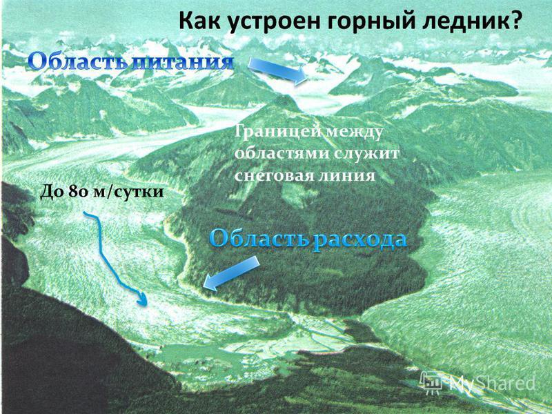 Горные ледники покрывают незначительные участки суши. У горных ледников форма зависит от рельефа и движения ледника. Характеризуется большим разнообразием ледовых форм.
