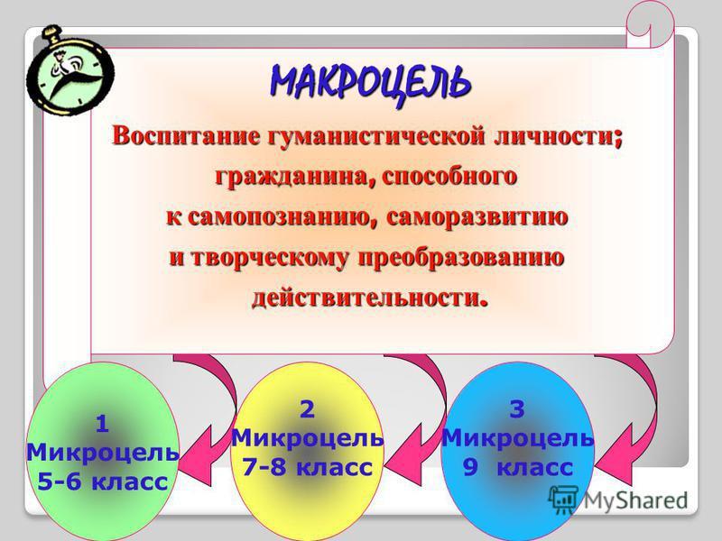 МАКРОЦЕЛЬ Воспитание гуманистической личности ; гражданина, способного к самопознанию, саморазвитию и творческому преобразованию действительности. 1 Микроцель 5-6 класс 2 Микроцель 7-8 класс 3 Микроцель 9 класс