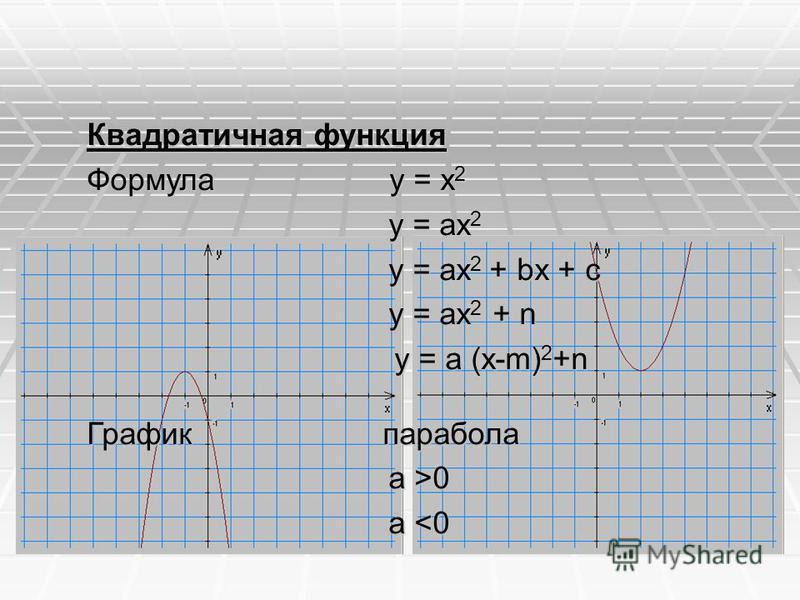 Квадратичная функция Формула y = x 2 y = ax 2 y = ax 2 y = ax 2 + bx + c y = ax 2 + bx + c y = ax 2 + n y = ax 2 + n y = a (x-m) 2 +n y = a (x-m) 2 +n График парабола a >0 a >0 a <0 a <0