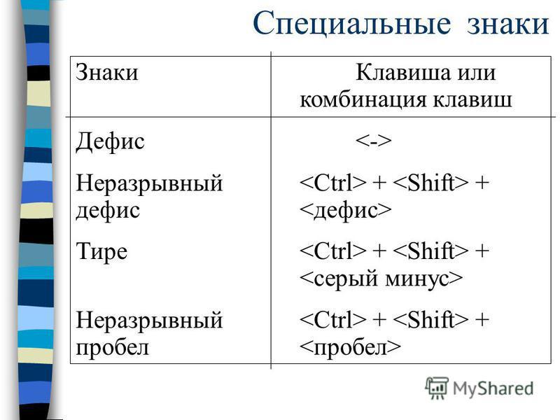 Специальные знаки Знаки Клавиша или комбинация клавиш Дефис Неразрывный + + дефис Тире + + Неразрывный + + пробел