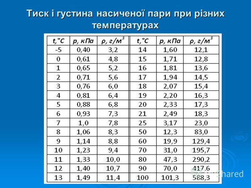 Тиск і густина насиченої пари при різних температурах