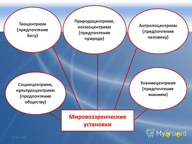 Теоцентризм (предпочтение Богу) Мировоззренческие установки Природоцентризм, космоцентризм (предпочтение природе) Антропоцентризм (предпочтение человеку) Знаниецентризм (предпочтение знаниям) Социоцентризм, культуроцентризм (предпочтение обществу)