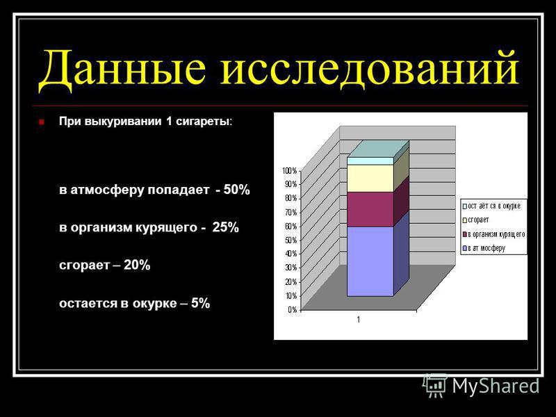 Данные исследований При выкуривании 1 сигареты: в атмосферу попадает - 50% в организм курящего - 25% сгорает – 20% остается в окурке – 5%