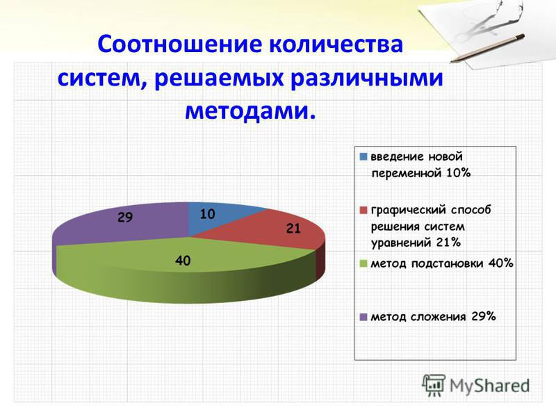 Соотношение количества систем, решаемых различными методами.