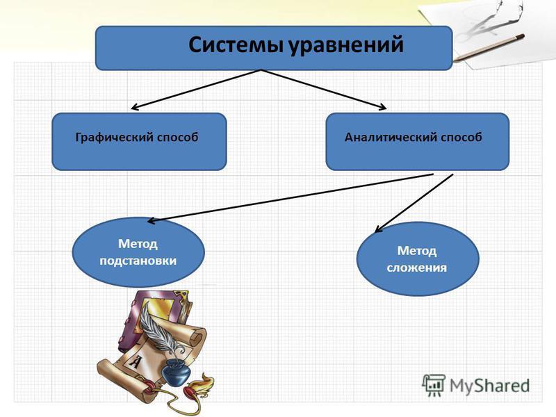Системы уравнений Графический способ Аналитический способ Метод подстановки Метод сложения
