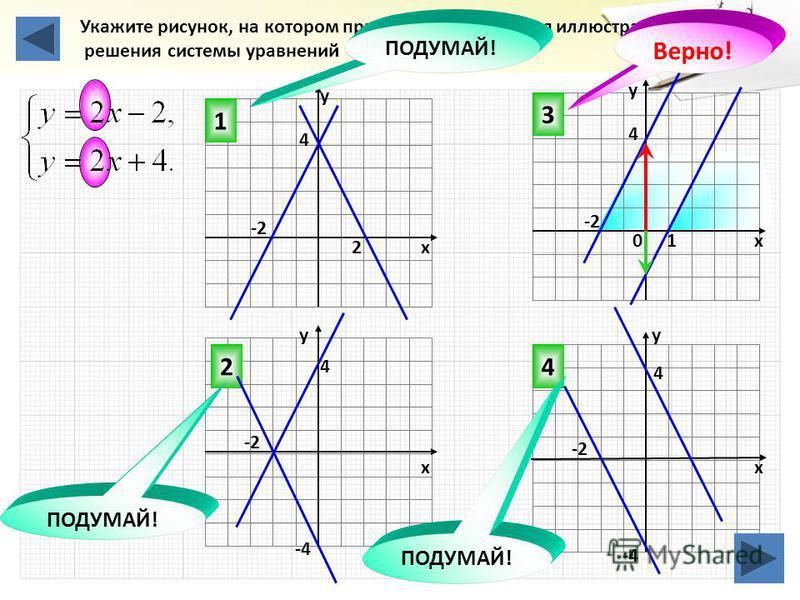 Укажите рисунок, на котором приведена графическая иллюстрация решения системы уравнений 3 42 1 ПОДУМАЙ! Верно! 2 10 4 4 -2 х у у х х у 4 4 -4 -2