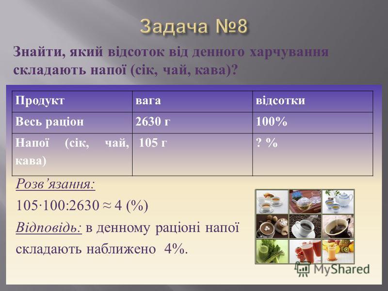 Розв язання : 105100:2630 4 (%) Відповідь : в денному раціоні напої складають наближено 4%. Знайти, який відсоток від денного харчування складають напої (сік, чай, кава)? Продуктвагавідсотки Весь раціон2630 г100% Напої (сік, чай, кава) 105 г? %