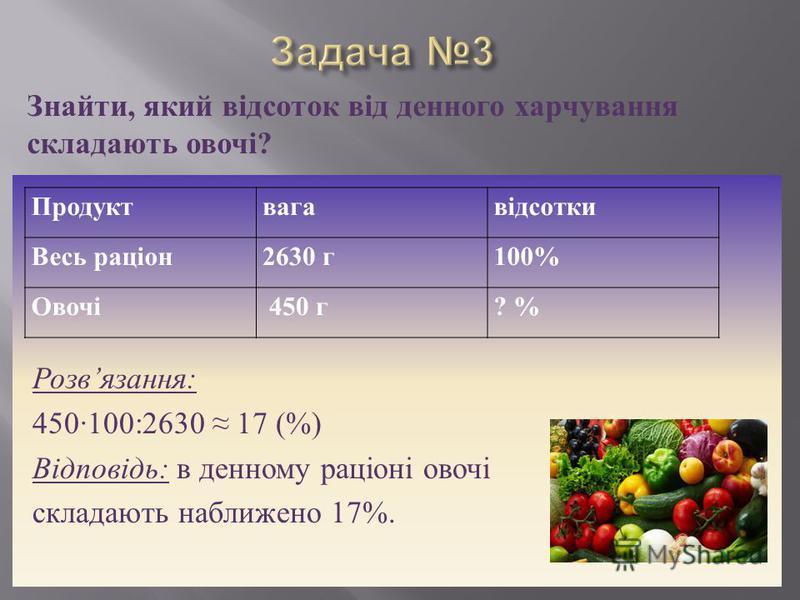 Розв язання : 450100:2630 17 (%) Відповідь : в денному раціоні овочі складають наближено 17%. Знайти, який відсоток від денного харчування складають овочі? Продуктвагавідсотки Весь раціон2630 г100% Овочі 450 г? %