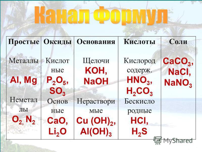 Простые Металлы Al, Mg Неметал лы O 2, N 2 Оксиды Кислот ные P 2 O 5, SO 3 Основ ные CaO, Li 2 O Основания Щелочи KOH, NaOH Нераствори мые Cu (OH) 2, Al(OH) 3 Кислоты Кислород содерж. HNO 3, H 2 CO 3 Бескисло родные HCl, H 2 S Соли CaCO 3, NaCl, NaNO