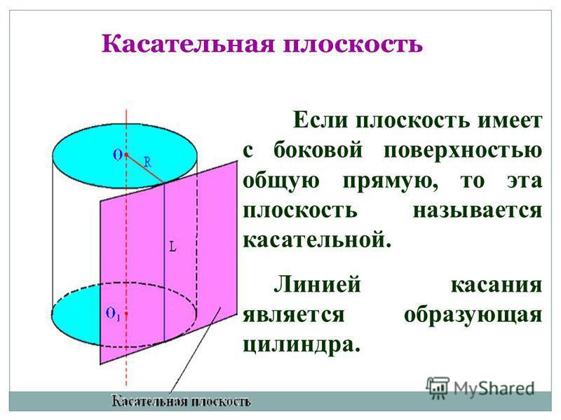 Касательная плоскость Если плоскость имеет с боковой поверхностью общую прямую, то эта плоскость называется касательной. Линией касания является образующая цилиндра.