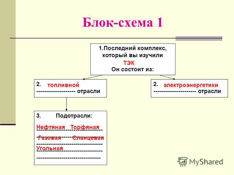 Блок-схема 1 1. Последний комплекс, который вы изучили Он состоит из: 2. -------------------- отрасли 2. ---------------------- отрасли 3. Подотрасли: ---------------------------------- ---------------------------------- -----------------------------