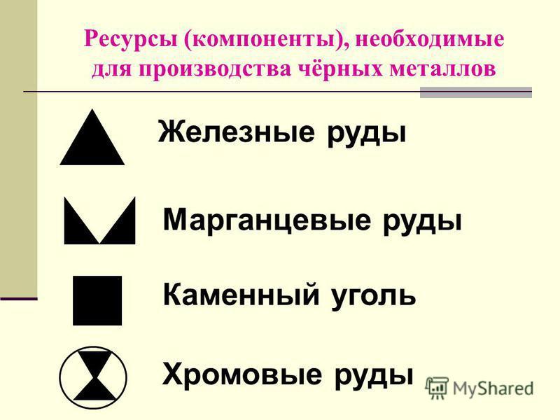 Ресурсы (компоненты), необходимые для производства чёрных металлов Железные руды Марганцевые руды Каменный уголь Хромовые руды