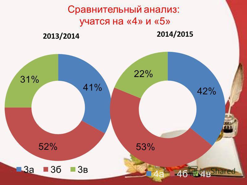 Сравнительный анализ: учатся на «4» и «5» 2013/2014 2014/2015