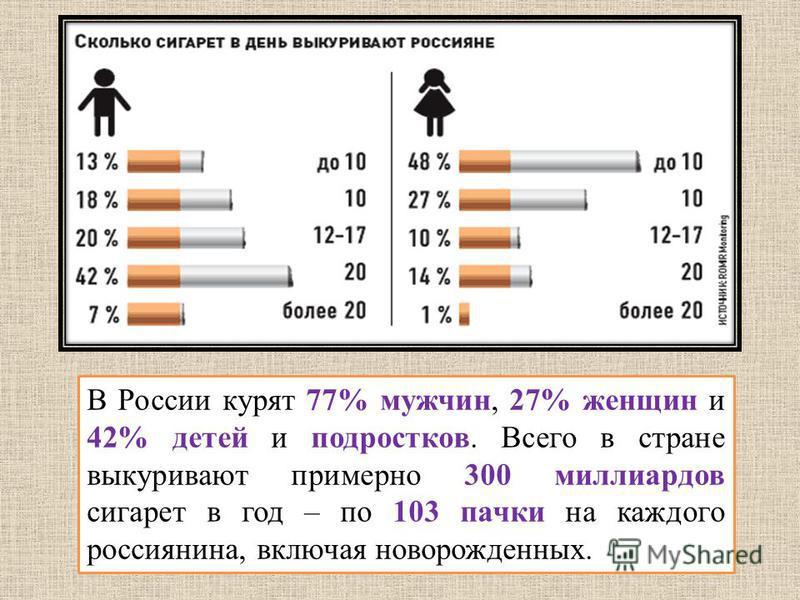 В России курят 77% мужчин, 27% женщин и 42% детей и подростков. Всего в стране выкуривают примерно 300 миллиардов сигарет в год – по 103 пачки на каждого россиянина, включая новорожденных.