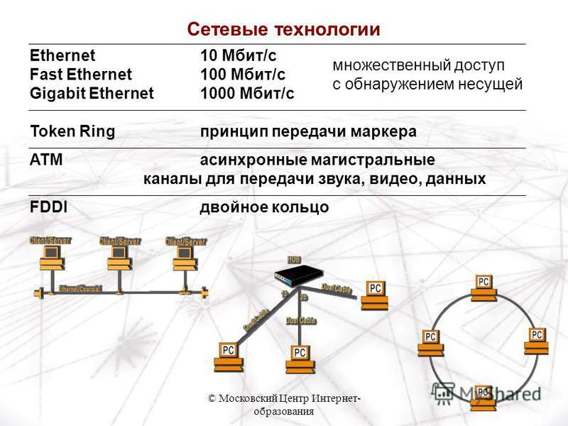 © Московский Центр Интернет- образования Ethernet10 Мбит/c Fast Ethernet100 Мбит/c Gigabit Ethernet1000 Мбит/c Token Ring принцип передачи маркера ATMасинхронные магистральные каналы для передачи звука, видео, данных FDDIдвойное кольцо множественный