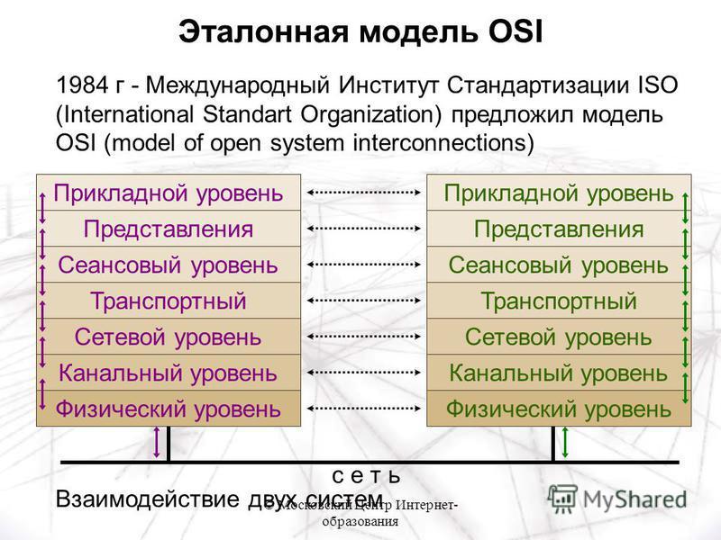 © Московский Центр Интернет- образования 1984 г - Международный Институт Стандартизации ISO (International Standart Organization) предложил модель OSI (model of open system interconnections) Прикладной уровень Представления Сеансовый уровень Транспор
